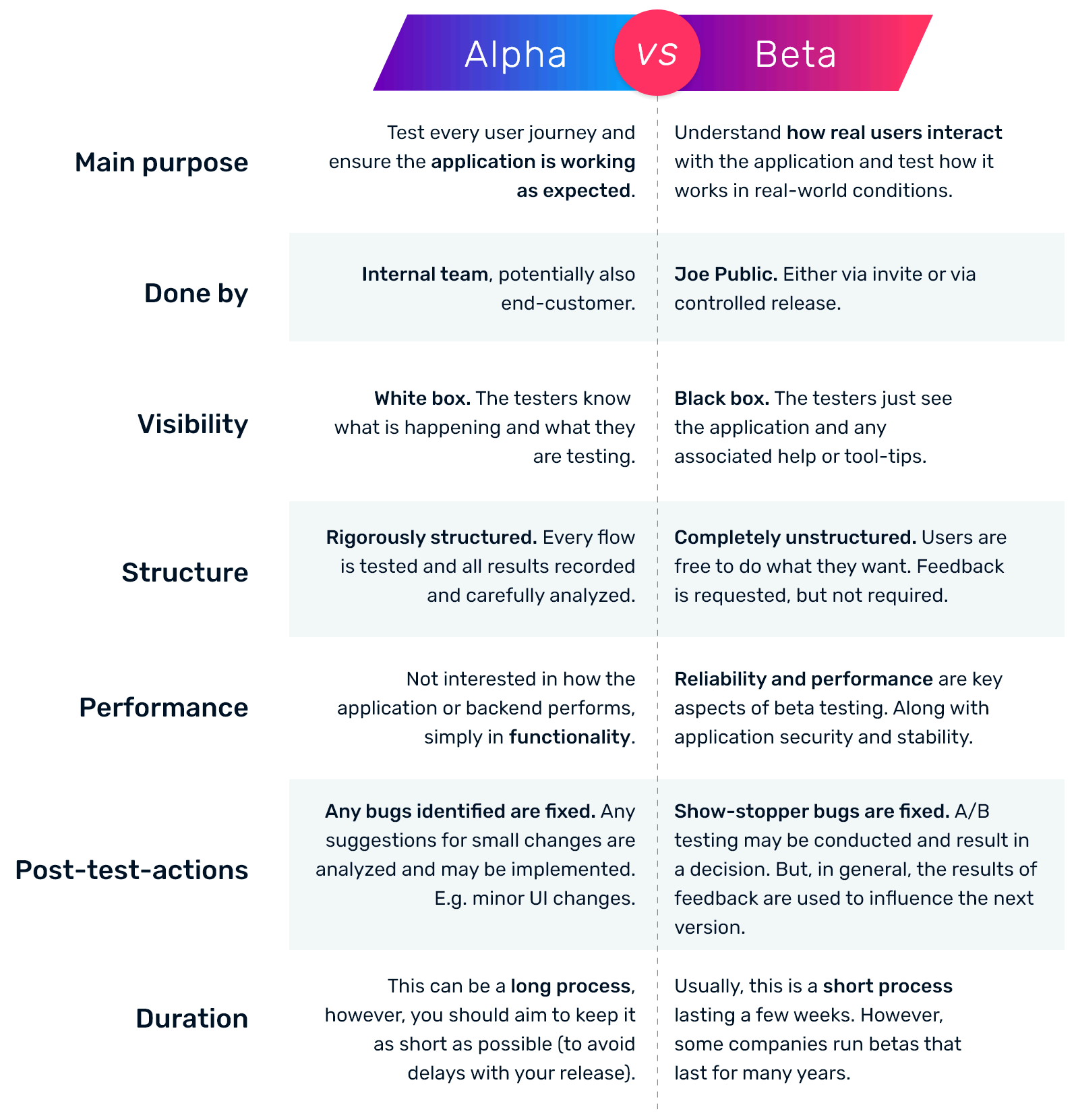 Alpha testing vs Beta testing. Why they matter for you